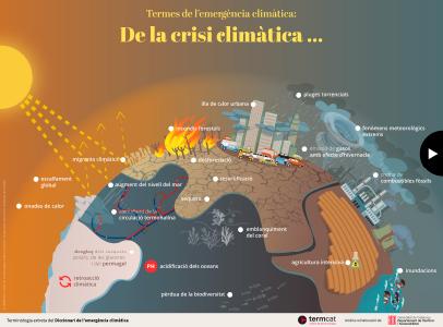 Termes de l'emergència climàtica: de la crisi climàtica a la transició climàtica