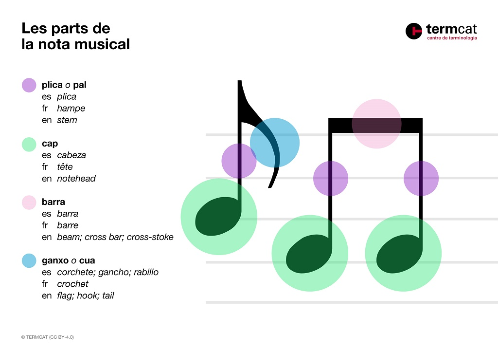 Parts nota musical